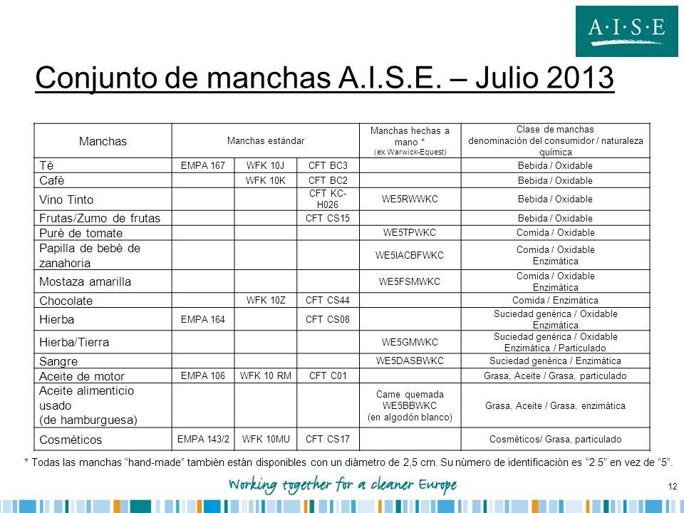 12 Conjunto de manchas A.I.S.E. – Julio 2013 Manchas Manchas estándar Manchas hechas a mano * (ex Warwick-Equest) Clase de manchas denominación del co
