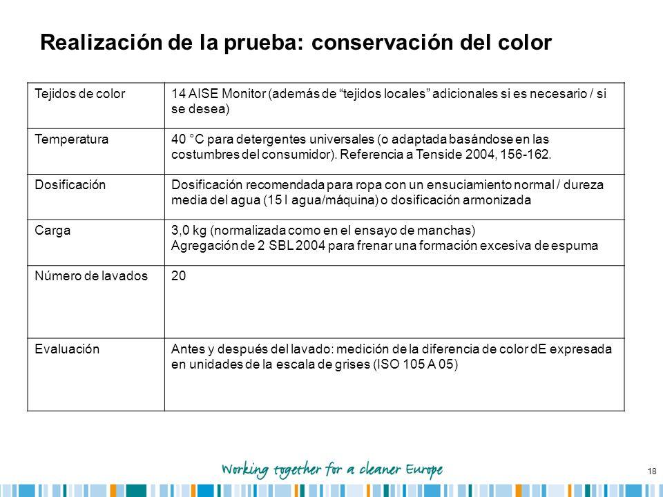18 Realización de la prueba: conservación del color Tejidos de color14 AISE Monitor (además de tejidos locales adicionales si es necesario / si se des