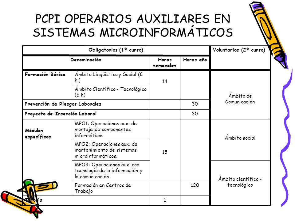 PCPI OPERARIOS AUXILIARES EN SISTEMAS MICROINFORMÁTICOS 1Tutoría 120Formación en Centros de Trabajo Ámbito científico - tecnológico MPO3: Operaciones aux.