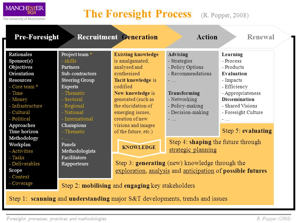 Foresight: processes, practices and methodologiesR. Popper (2008) The Foresight Process (R. Popper, 2008) Pre-Foresight Rationales Sponsor(s) Objectiv