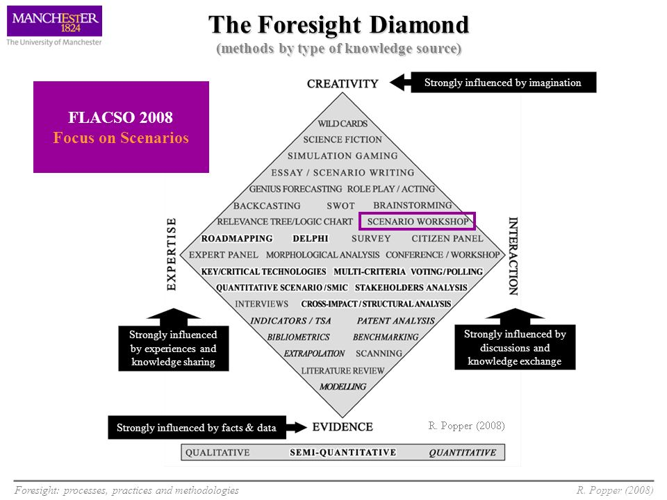 Foresight: processes, practices and methodologiesR. Popper (2008) The Foresight Diamond (methods by type of knowledge source) Strongly influenced by i