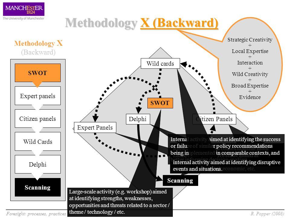 Foresight: processes, practices and methodologiesR. Popper (2008) SWOT Expert panels Citizen panels Wild Cards Delphi Scanning SWOT Expert Panels Delp