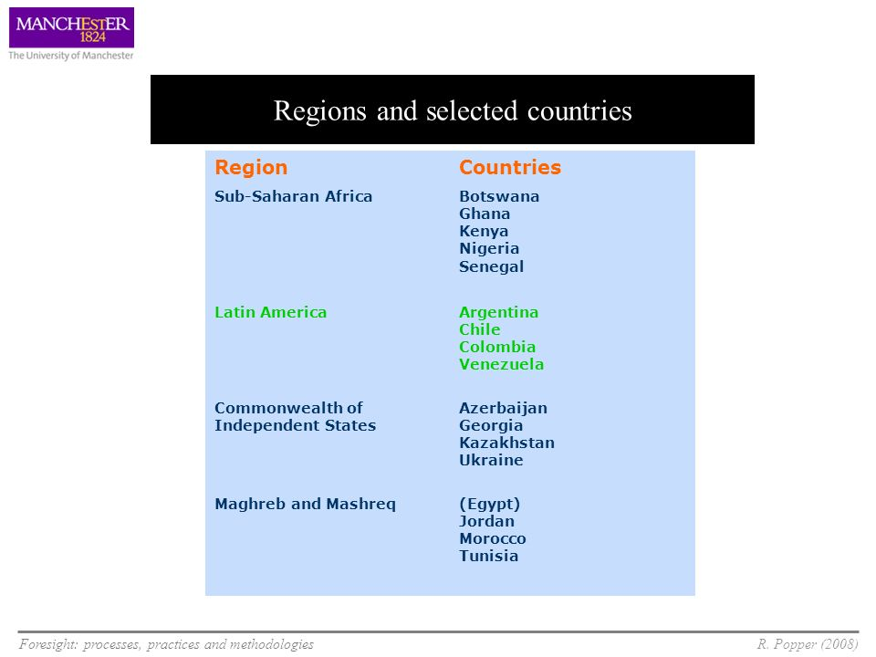 Foresight: processes, practices and methodologiesR. Popper (2008) Regions and selected countries RegionCountries Sub-Saharan AfricaBotswana Ghana Keny