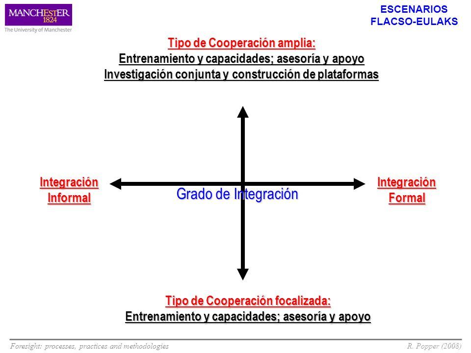 Foresight: processes, practices and methodologiesR. Popper (2008) Tipo de Cooperación amplia: Entrenamiento y capacidades; asesoría y apoyo Investigac