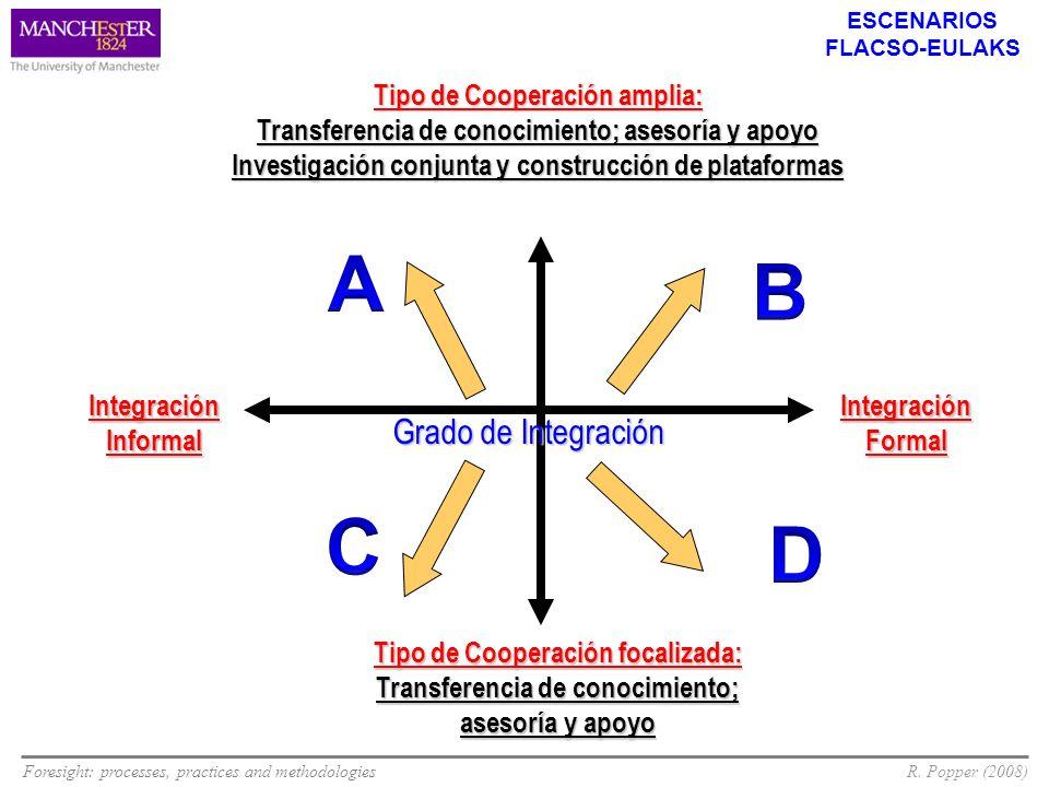 Foresight: processes, practices and methodologiesR. Popper (2008) Tipo de Cooperación amplia: Transferencia de conocimiento; asesoría y apoyo Investig