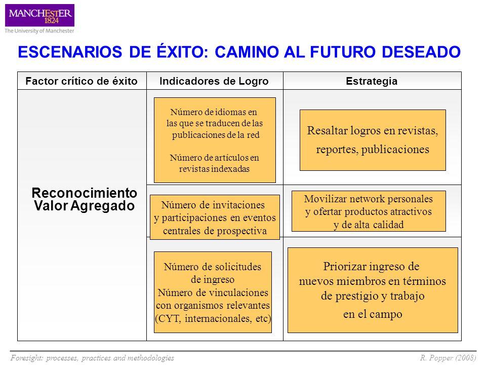 Foresight: processes, practices and methodologiesR. Popper (2008) EstrategiaIndicadores de LogroFactor crítico de éxito ESCENARIOS DE ÉXITO: CAMINO AL