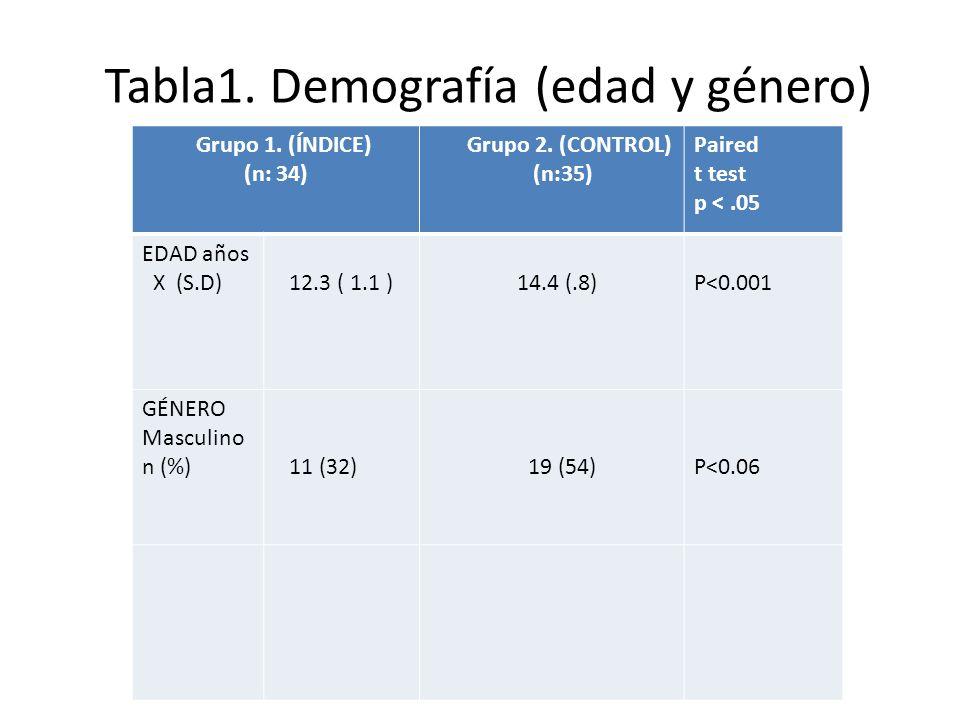 Tabla1. Demografía (edad y género) Grupos índice y control (N: 69. Frecuencias y promedios, t-test ) Grupo 1. (ÍNDICE) (n: 34) Grupo 2. (CONTROL) (n:3