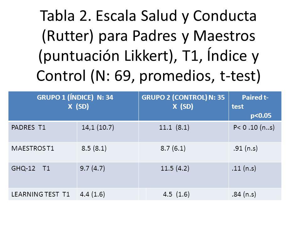 Tabla 2. Escala Salud y Conducta (Rutter) para Padres y Maestros (puntuación Likkert), T1, Índice y Control (N: 69, promedios, t-test) GRUPO 1 (ÍNDICE