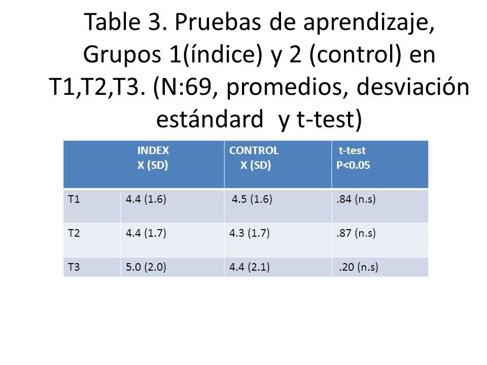 Table 3. Pruebas de aprendizaje, Grupos 1(índice) y 2 (control) en T1,T2,T3. (N:69, promedios, desviación estándard y t-test) INDEX X (SD) CONTROL X (