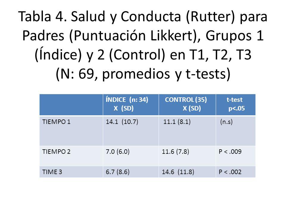 Tabla 4. Salud y Conducta (Rutter) para Padres (Puntuación Likkert), Grupos 1 (Índice) y 2 (Control) en T1, T2, T3 (N: 69, promedios y t-tests) ÍNDICE