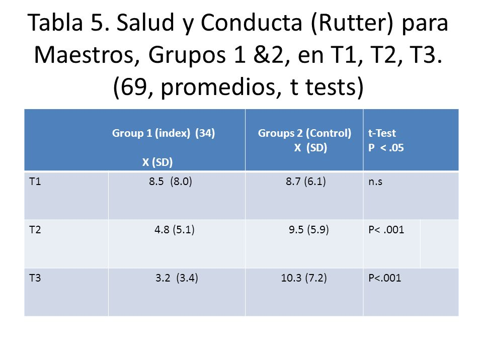 Tabla 5. Salud y Conducta (Rutter) para Maestros, Grupos 1 &2, en T1, T2, T3. (69, promedios, t tests) Group 1 (index) (34) X (SD) Groups 2 (Control)