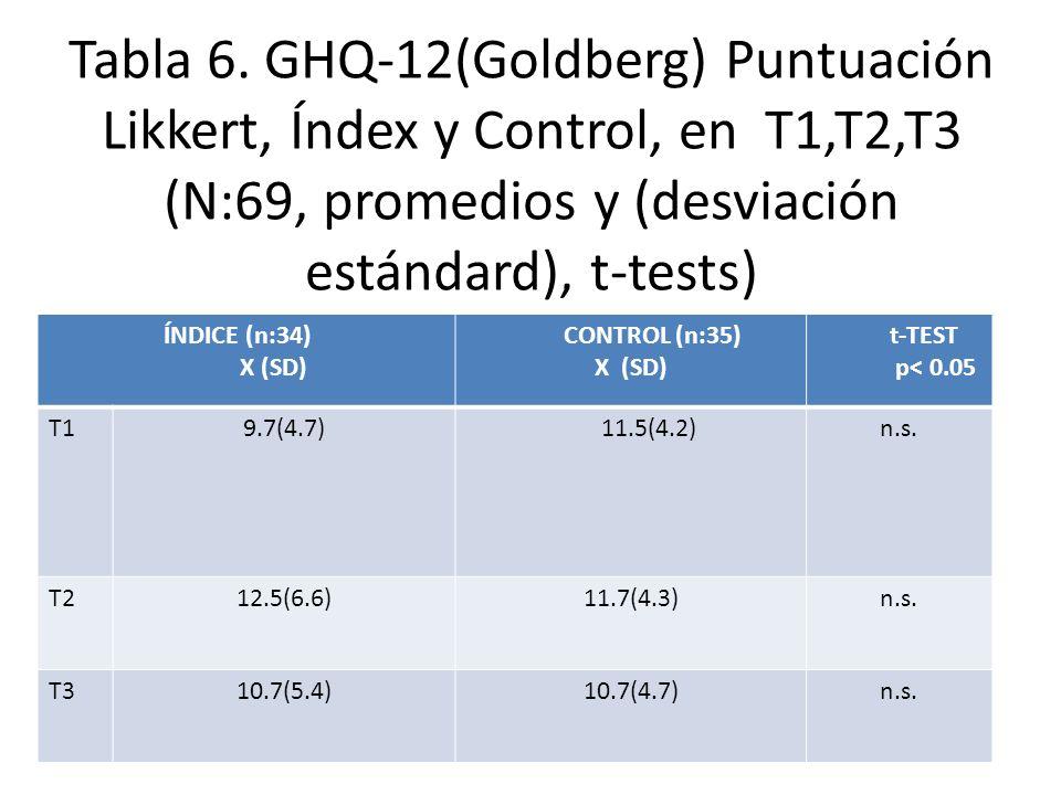 Tabla 6. GHQ-12(Goldberg) Puntuación Likkert, Índex y Control, en T1,T2,T3 (N:69, promedios y (desviación estándard), t-tests) ÍNDICE (n:34) X (SD) CO