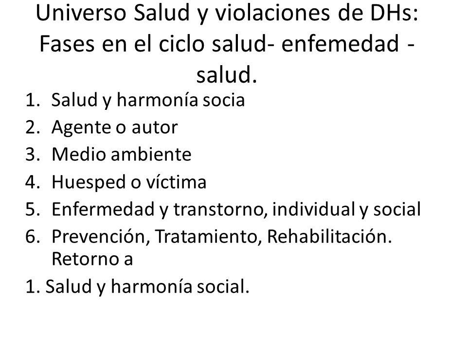 Universo Salud y violaciones de DHs: Fases en el ciclo salud- enfemedad - salud. 1.Salud y harmonía socia 2.Agente o autor 3.Medio ambiente 4.Huesped