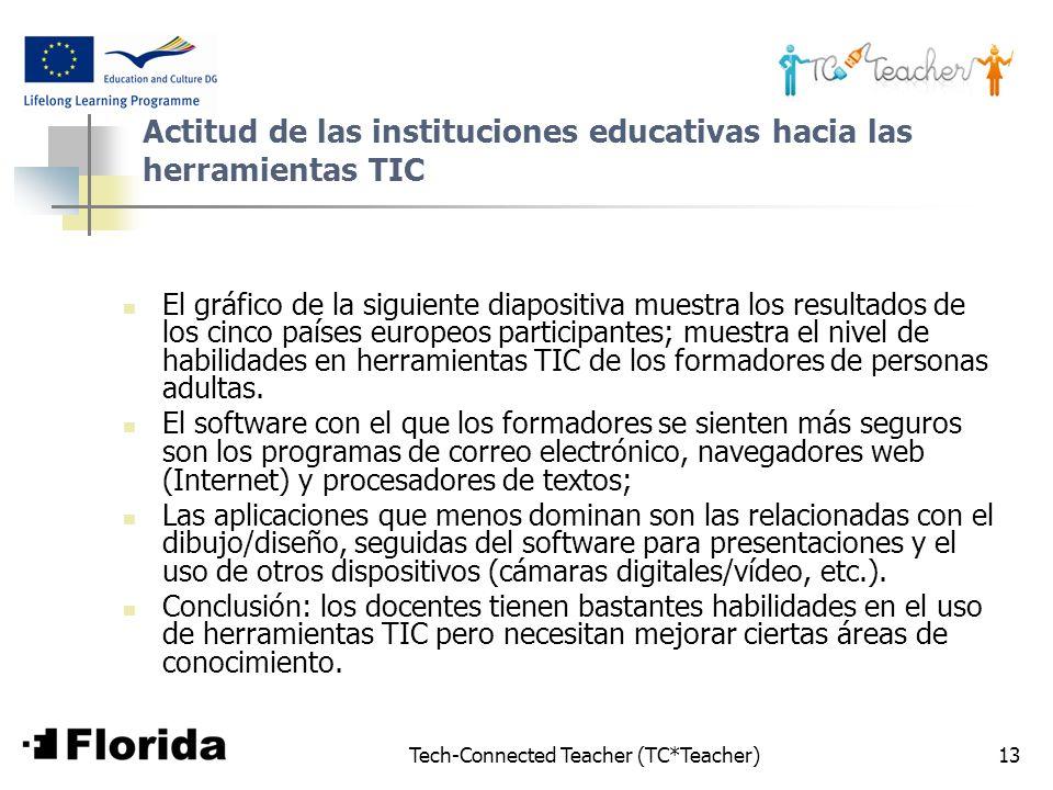 Tech-Connected Teacher (TC*Teacher)13 Actitud de las instituciones educativas hacia las herramientas TIC El gráfico de la siguiente diapositiva muestr