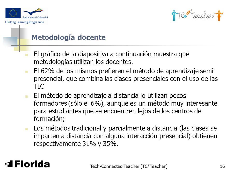 Tech-Connected Teacher (TC*Teacher)16 Metodología docente El gráfico de la diapositiva a continuación muestra qué metodologías utilizan los docentes.