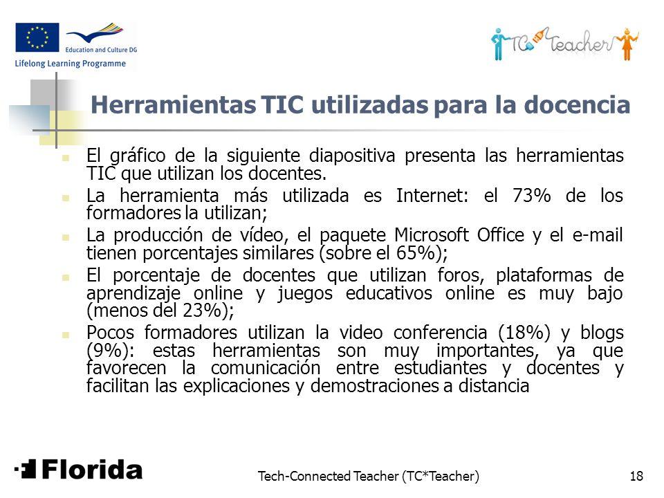 Tech-Connected Teacher (TC*Teacher)18 Herramientas TIC utilizadas para la docencia El gráfico de la siguiente diapositiva presenta las herramientas TI