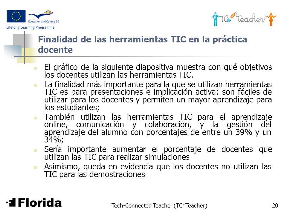 Tech-Connected Teacher (TC*Teacher)20 Finalidad de las herramientas TIC en la práctica docente El gráfico de la siguiente diapositiva muestra con qué