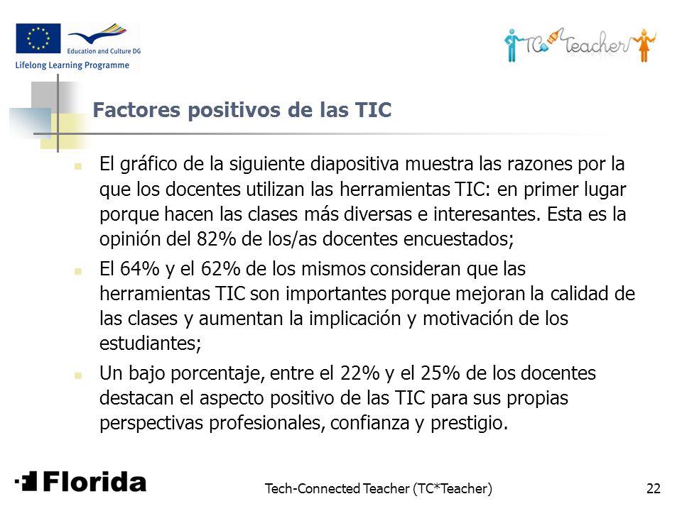 Tech-Connected Teacher (TC*Teacher)22 Factores positivos de las TIC El gráfico de la siguiente diapositiva muestra las razones por la que los docentes