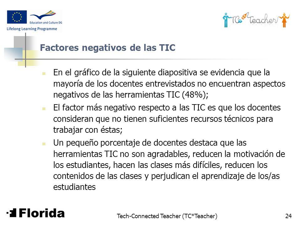 Tech-Connected Teacher (TC*Teacher)24 Factores negativos de las TIC En el gráfico de la siguiente diapositiva se evidencia que la mayoría de los docen