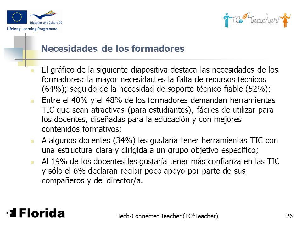 Tech-Connected Teacher (TC*Teacher)26 Necesidades de los formadores El gráfico de la siguiente diapositiva destaca las necesidades de los formadores: