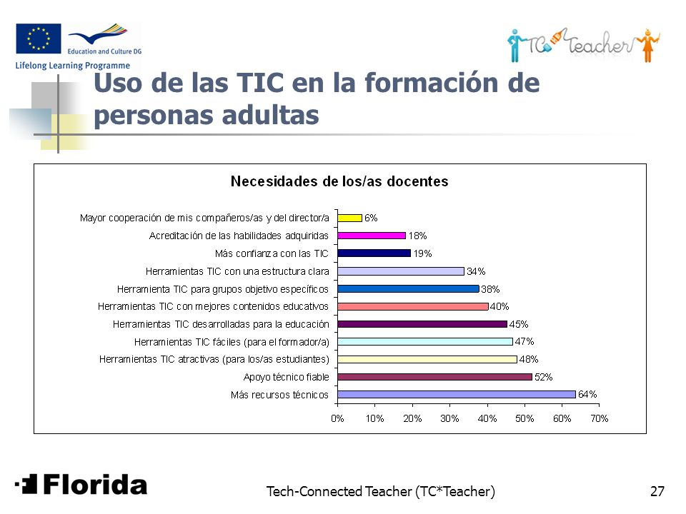 Tech-Connected Teacher (TC*Teacher)27 Uso de las TIC en la formación de personas adultas