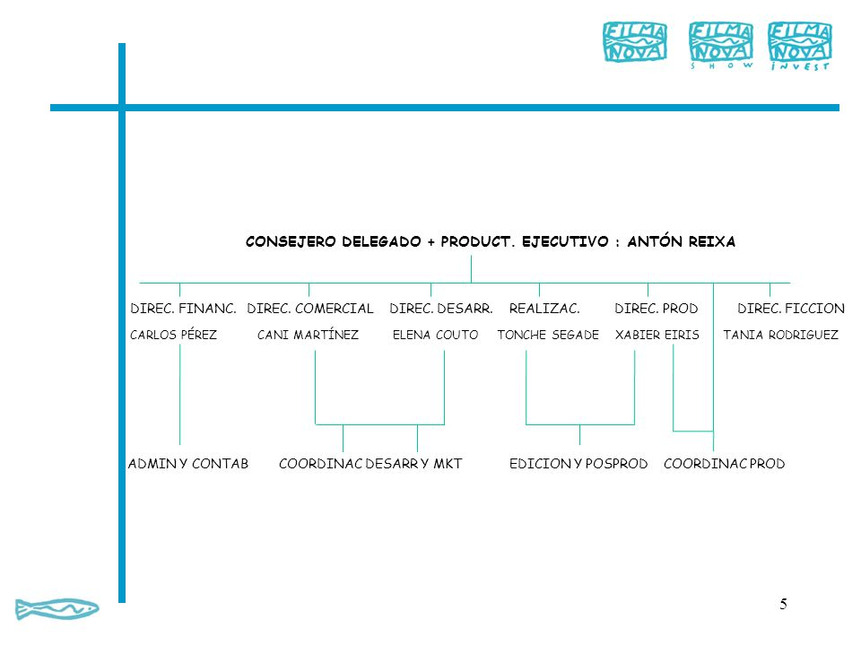 Modalidades principales de ayudas del Programa Media recibidas por el Grupo Filmanova: Desarrollo (Slate Funding y Single Project) y i2i Empresas del Grupo Filmanova beneficiarias de ayudas del Programa Media: Filmanova S.L.