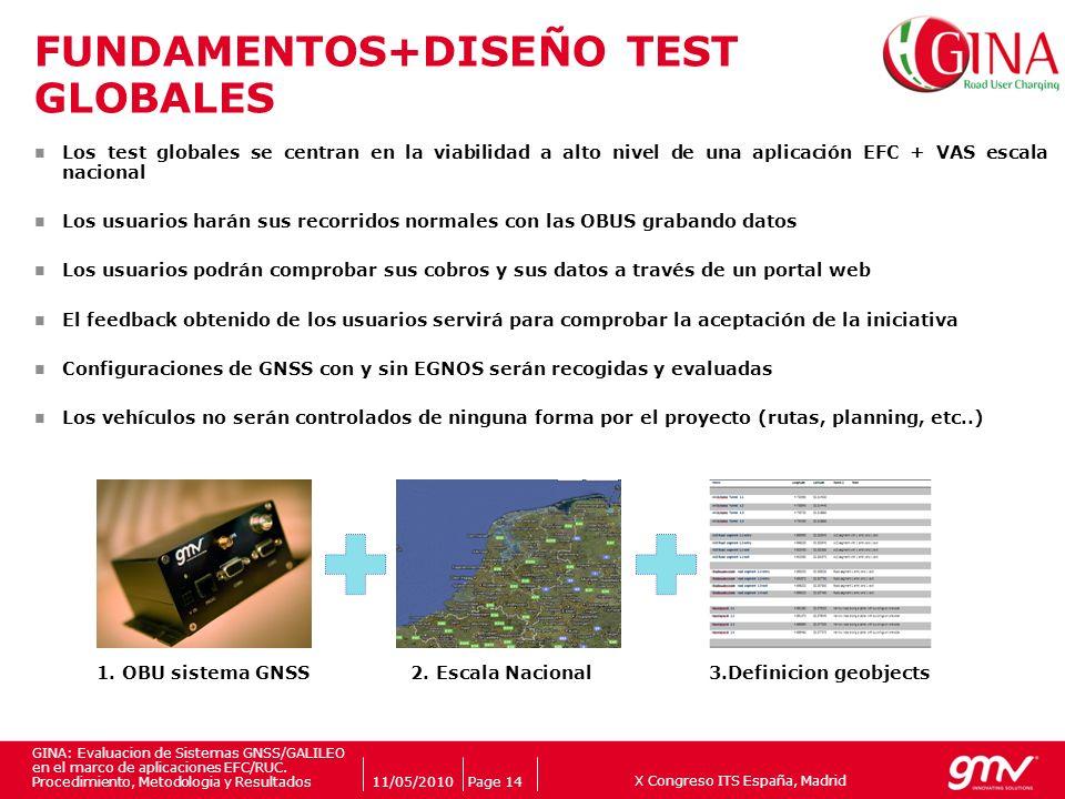 X Congreso ITS España, Madrid Companys logo 11/05/2010Page 14 GINA: Evaluacion de Sistemas GNSS/GALILEO en el marco de aplicaciones EFC/RUC. Procedimi