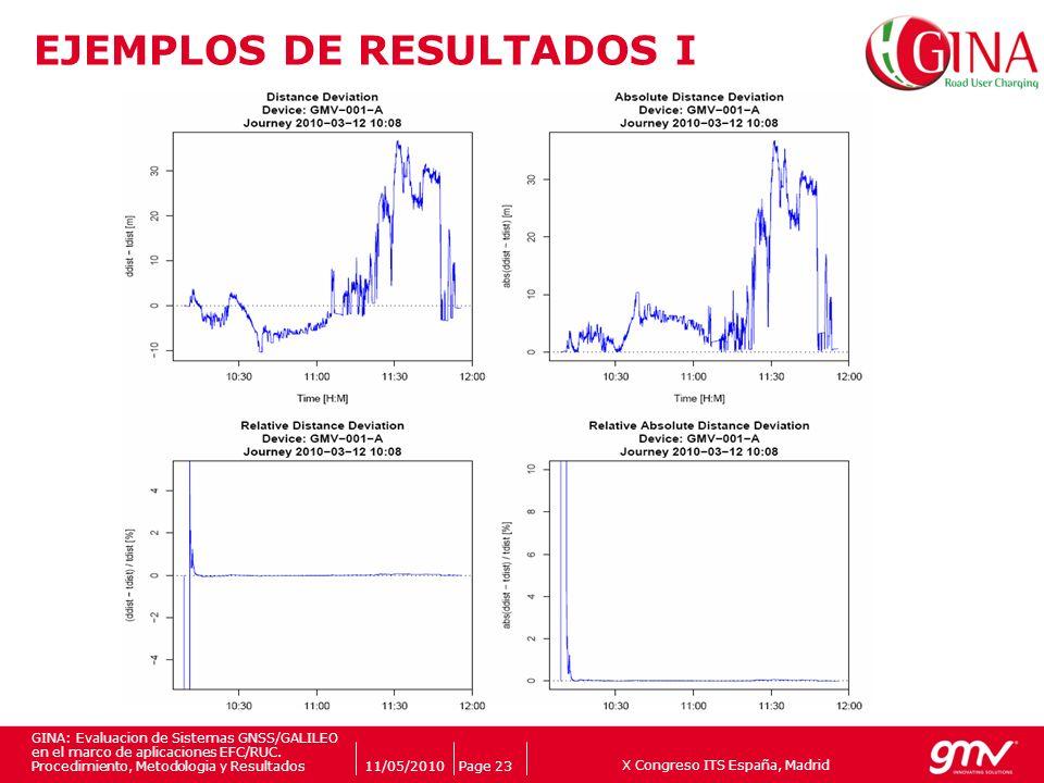 X Congreso ITS España, Madrid Companys logo 11/05/2010Page 23 GINA: Evaluacion de Sistemas GNSS/GALILEO en el marco de aplicaciones EFC/RUC. Procedimi