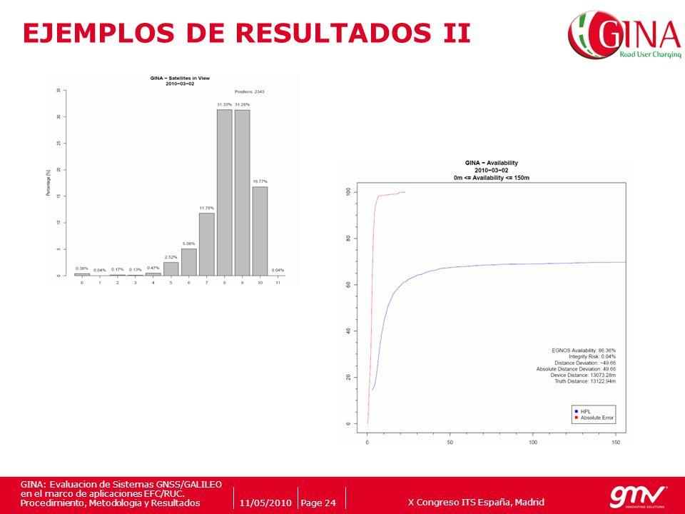 X Congreso ITS España, Madrid Companys logo 11/05/2010Page 24 GINA: Evaluacion de Sistemas GNSS/GALILEO en el marco de aplicaciones EFC/RUC. Procedimi