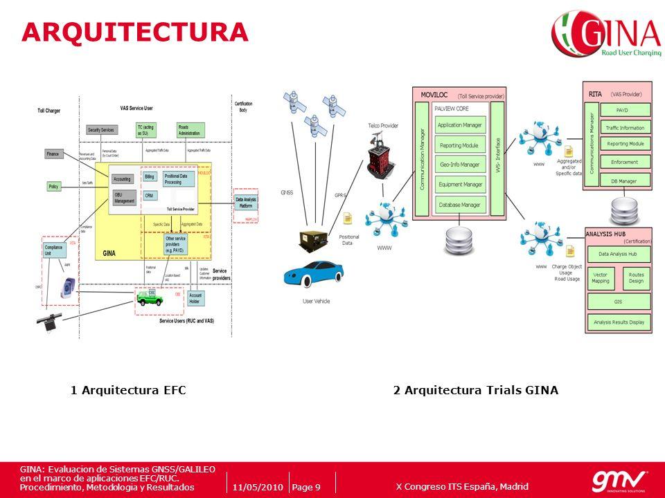 X Congreso ITS España, Madrid Companys logo 11/05/2010Page 9 GINA: Evaluacion de Sistemas GNSS/GALILEO en el marco de aplicaciones EFC/RUC. Procedimie