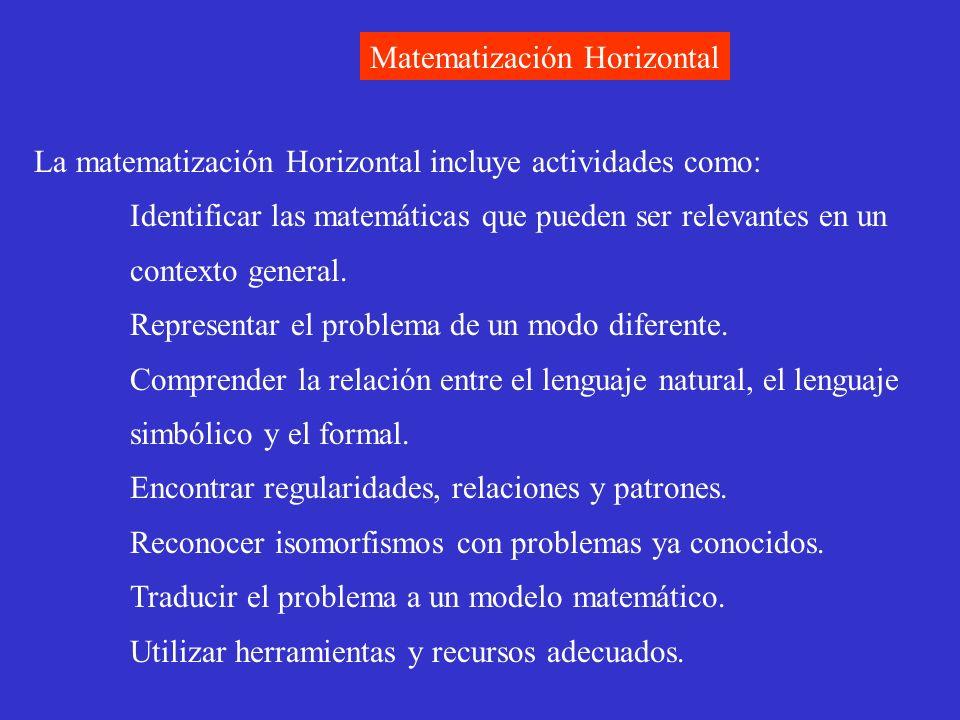 Matematización Horizontal La matematización Horizontal incluye actividades como: Identificar las matemáticas que pueden ser relevantes en un contexto