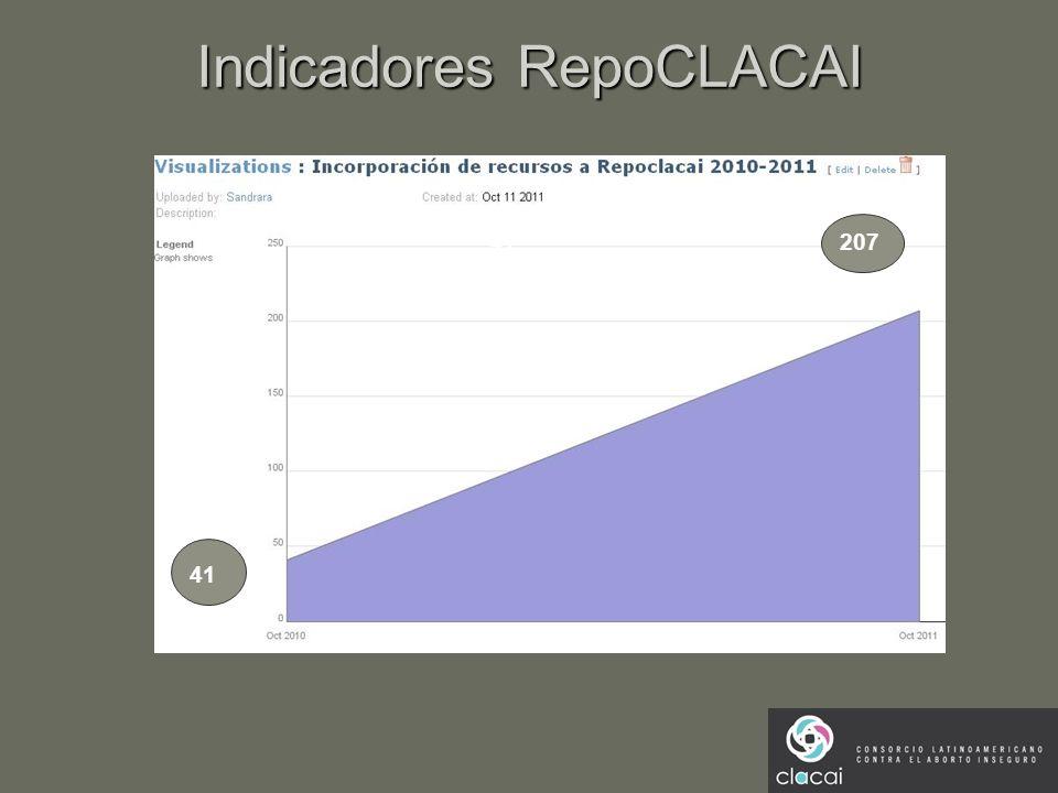 Indicadores RepoCLACAI 41 207