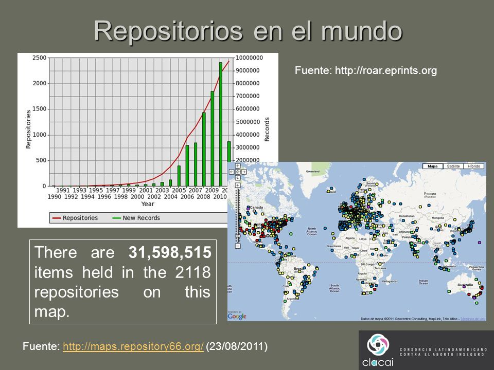 Repositorios en el mundo There are 31,598,515 items held in the 2118 repositories on this map. Fuente: http://maps.repository66.org/ (23/08/2011)http:
