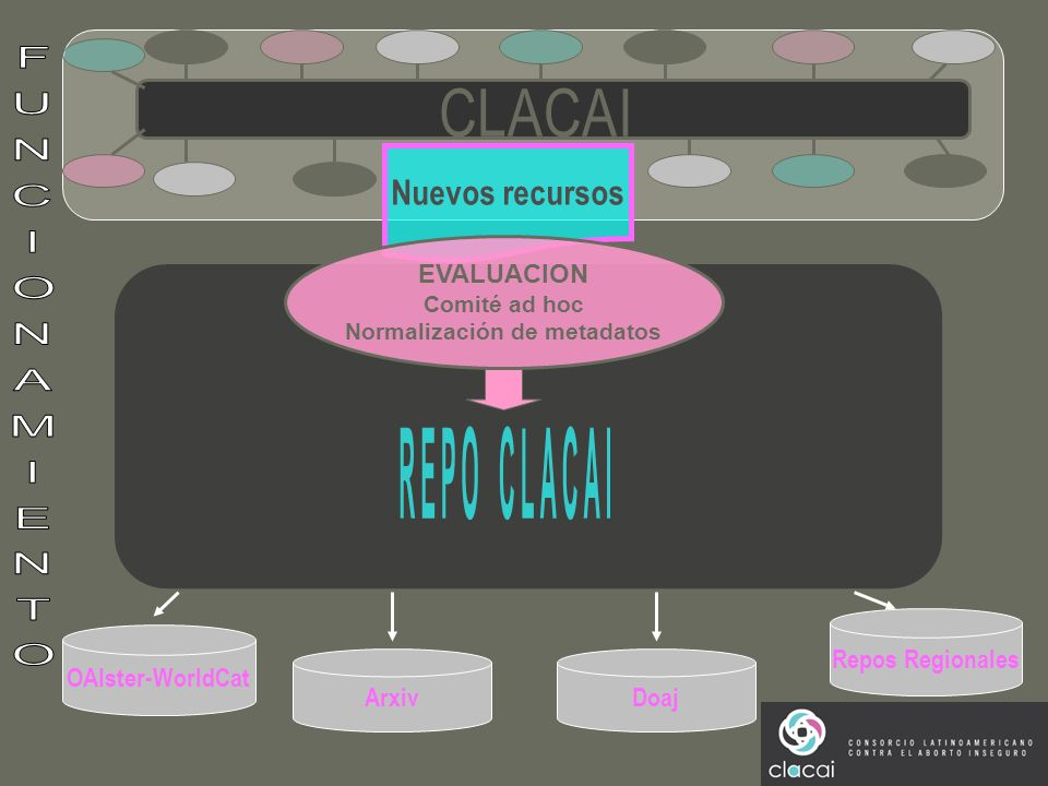 OAIster-WorldCat ArxivDoaj Repos Regionales Nuevos recursos EVALUACION Comité ad hoc Normalización de metadatos