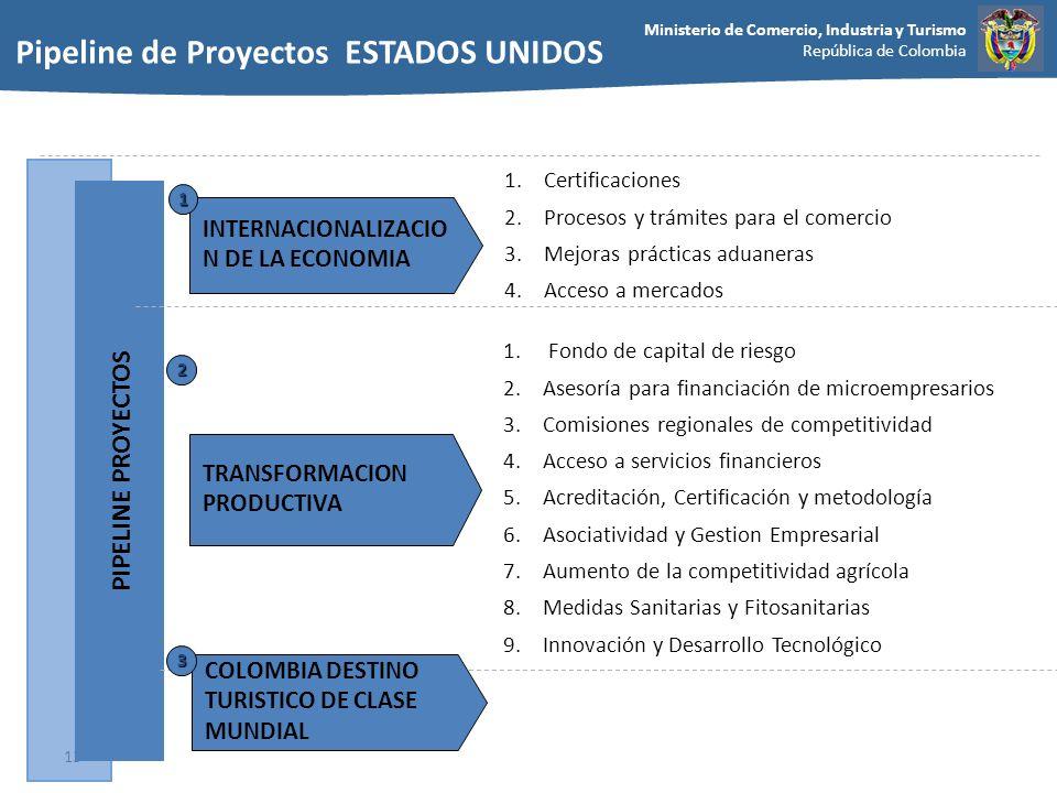 Ministerio de Comercio, Industria y Turismo República de Colombia 13 TRANSFORMACION PRODUCTIVA 2 1.Certificaciones 2.Procesos y trámites para el comer
