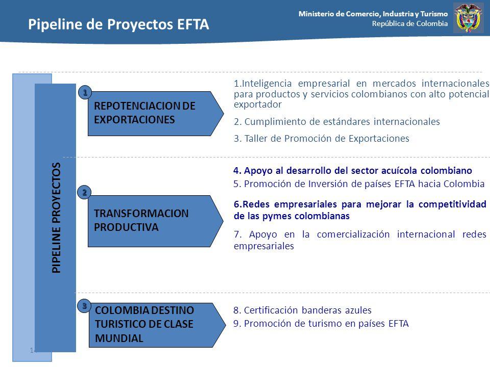 Ministerio de Comercio, Industria y Turismo República de Colombia 14 TRANSFORMACION PRODUCTIVA 2 1.Inteligencia empresarial en mercados internacionale