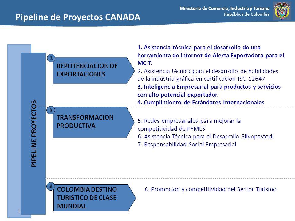 Ministerio de Comercio, Industria y Turismo República de Colombia 15 Fuente:Equipo de trabajo TRANSFORMACION PRODUCTIVA 2 PIPELINE PROYECTOS REPOTENCI