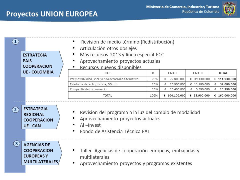 Ministerio de Comercio, Industria y Turismo República de Colombia 2 ESTRATEGIA REGIONAL COOPERACION UE - CAN 1 Revisión de medio término (Redistribuci