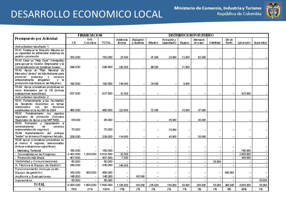 Ministerio de Comercio, Industria y Turismo República de Colombia DESARROLLO ECONOMICO LOCAL