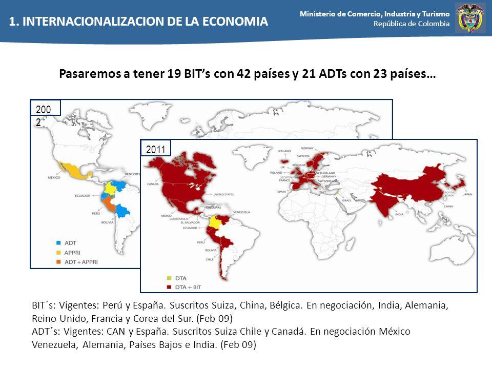 Ministerio de Comercio, Industria y Turismo República de Colombia 200 2 2011 BIT´s: Vigentes: Perú y España. Suscritos Suiza, China, Bélgica. En negoc
