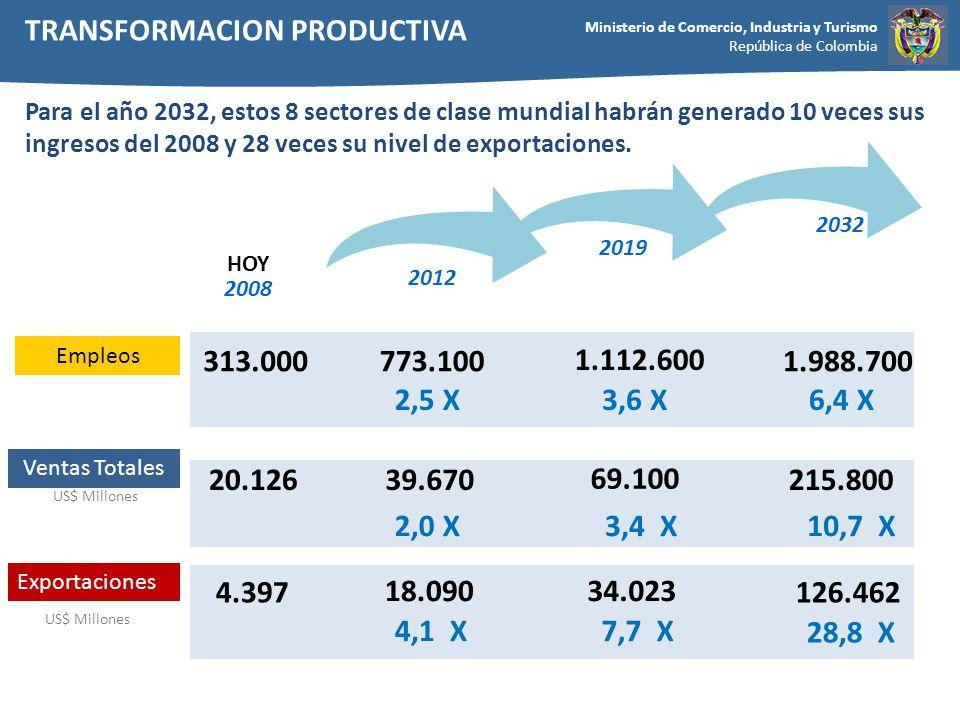 Ministerio de Comercio, Industria y Turismo República de Colombia Para el año 2032, estos 8 sectores de clase mundial habrán generado 10 veces sus ing