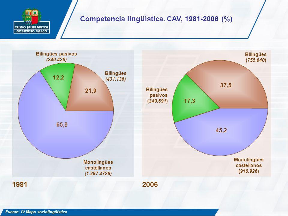 Bilingües pasivos (349.691) 17,3 Bilingües (755.640) Monolingües castellanos (910.926) 45,2 37,5 Bilingües pasivos (240.426) 12,2 Bilingües (431.136)
