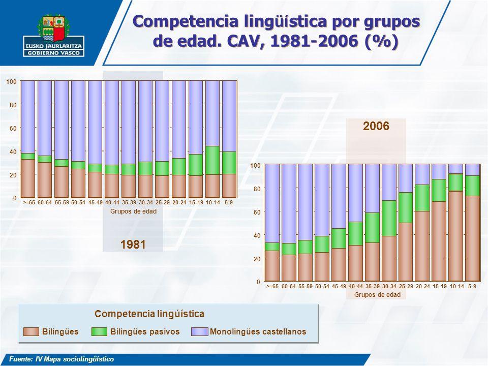 Bilingües Bilingües pasivosMonolingües castellanos Competencia lingúística 2006 1981 >=6560-6455-5950-5445-4940-4435-3930-3425-2920-2415-1910-145-9 0