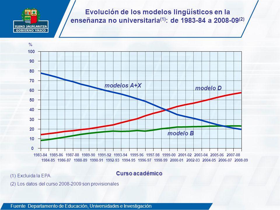 Evolución de los modelos lingüísticos en la enseñanza no universitaria (1) : de 1983-84 a 2008-09 (2) Fuente: Departamento de Educación, Universidades