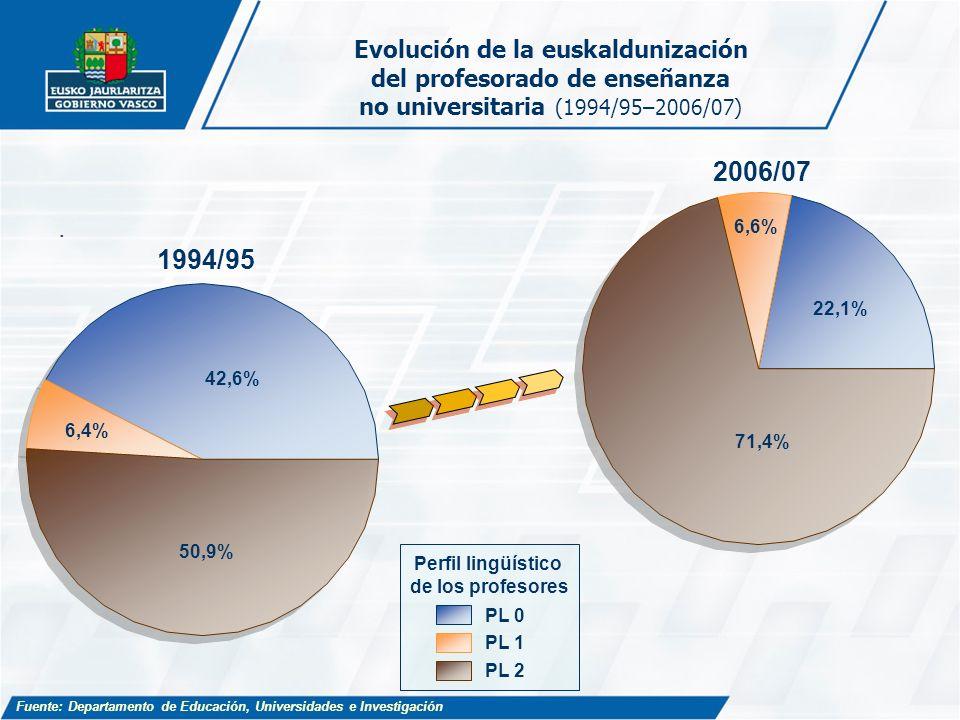 Evolución de la euskaldunización del profesorado de enseñanza no universitaria (1994/95–2006/07). 42,6% 6,4% 50,9% 1994/95 22,1% 6,6% 71,4% 2006/07 Pe