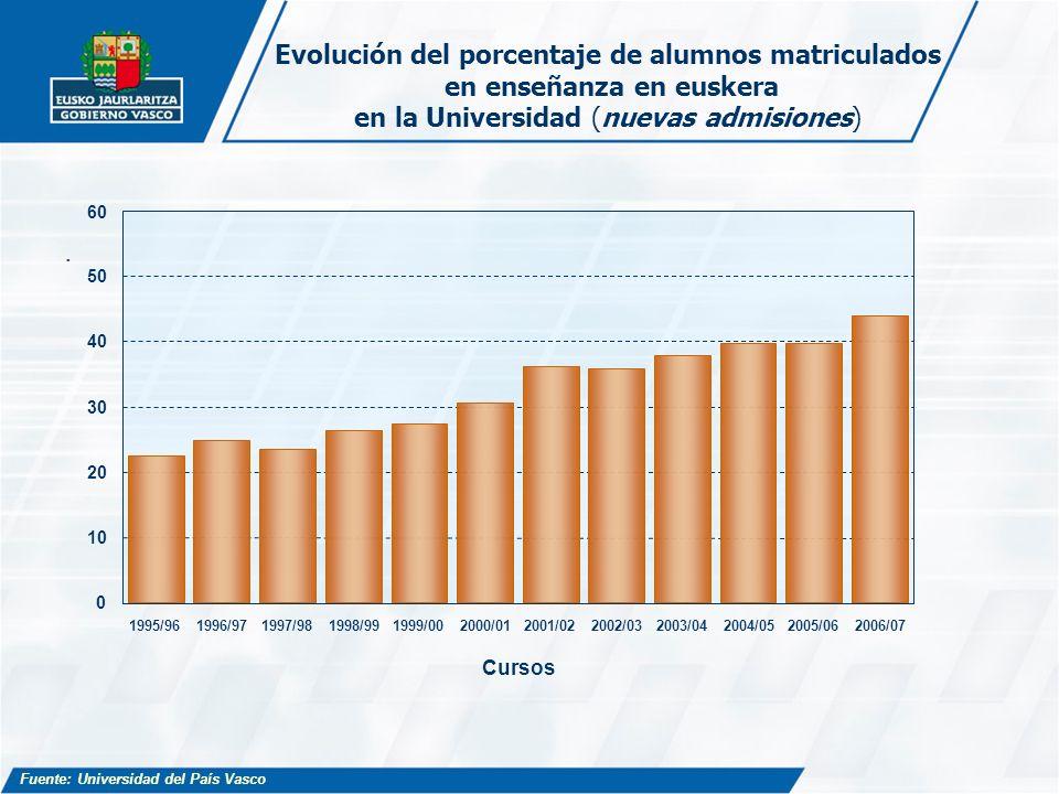 Evolución del porcentaje de alumnos matriculados en enseñanza en euskera en la Universidad (nuevas admisiones). 1995/961996/971997/981998/991999/00200