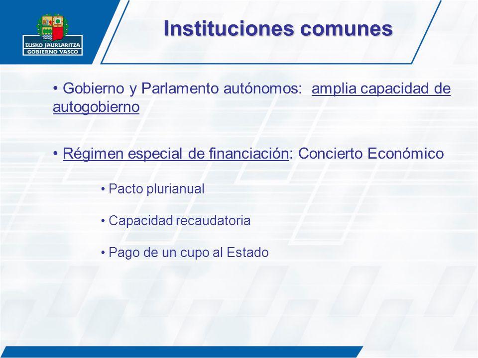 Gobierno y Parlamento autónomos: amplia capacidad de autogobierno Régimen especial de financiación: Concierto Económico Pacto plurianual Capacidad rec