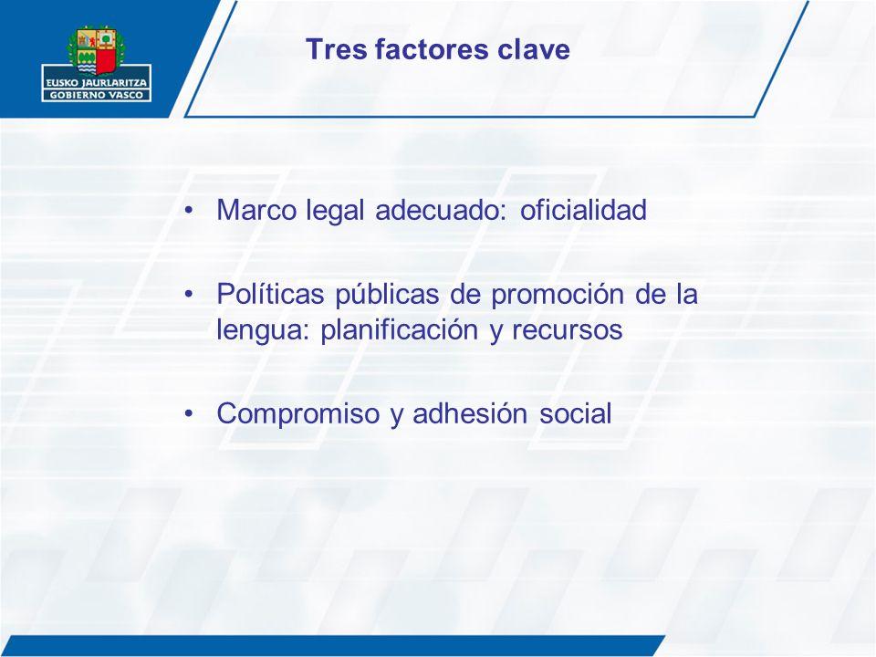 Tres factores clave Marco legal adecuado: oficialidad Políticas públicas de promoción de la lengua: planificación y recursos Compromiso y adhesión soc