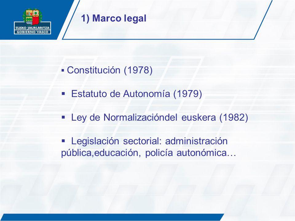 Constitución (1978) Estatuto de Autonomía (1979) Ley de Normalizacióndel euskera (1982) Legislación sectorial: administración pública,educación, polic