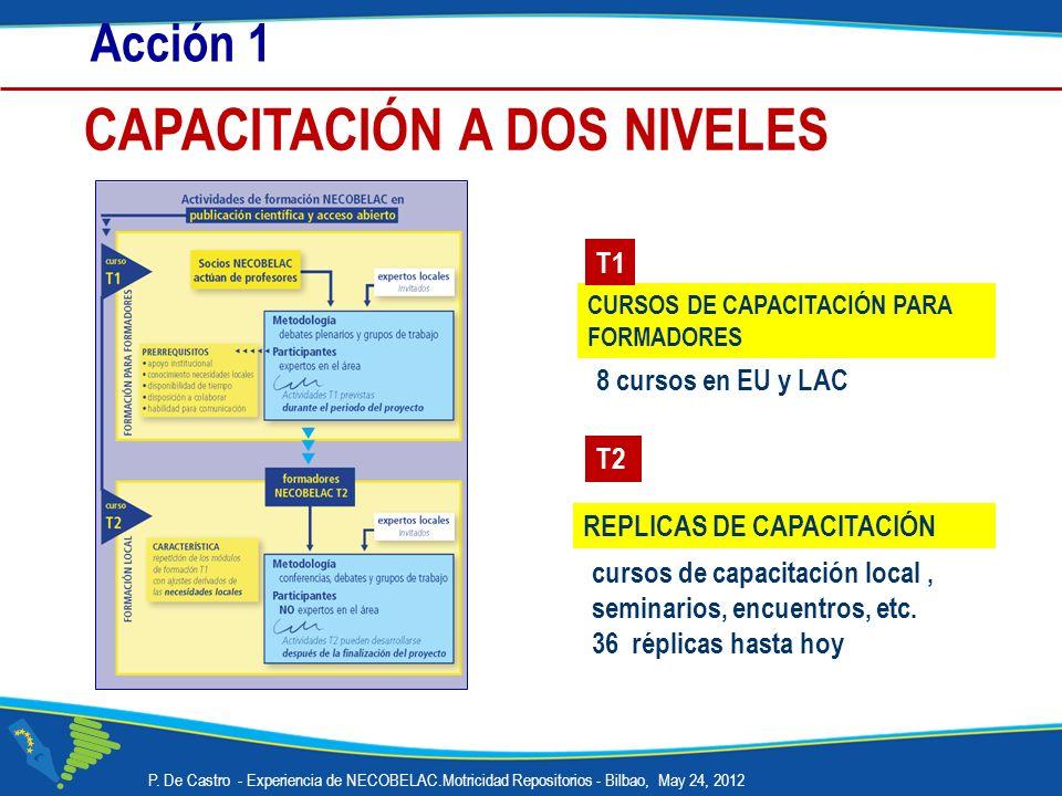 Acción 1 8 cursos en EU y LAC REPLICAS DE CAPACITACIÓN cursos de capacitación local, seminarios, encuentros, etc. 36 réplicas hasta hoy CURSOS DE CAPA